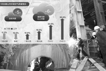 唐山1月PM2.5浓度不降反升增50%
