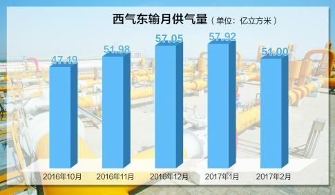 2月20日山西沁水天然气价格平稳