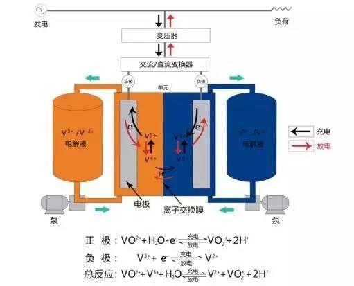 储能车间采用平层布置结构,其中一层布置电解液罐,二层布置电堆