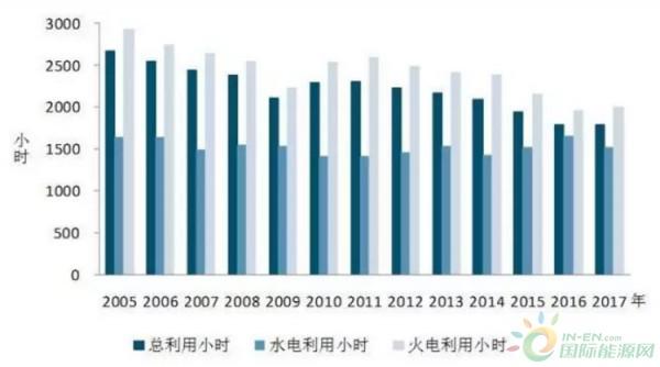 图5 2005年以来历年1-6月份利用小时情况