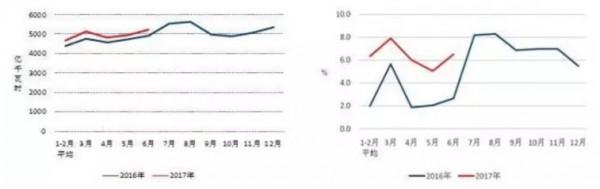图1 2016、2017年分月全社会用电量及其增速