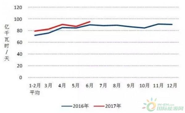 图3 2016、2017年以来分月制造业日均用电量