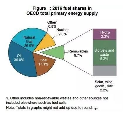 经合组织国家能源结构:化石能源高达80% 可再生能源与