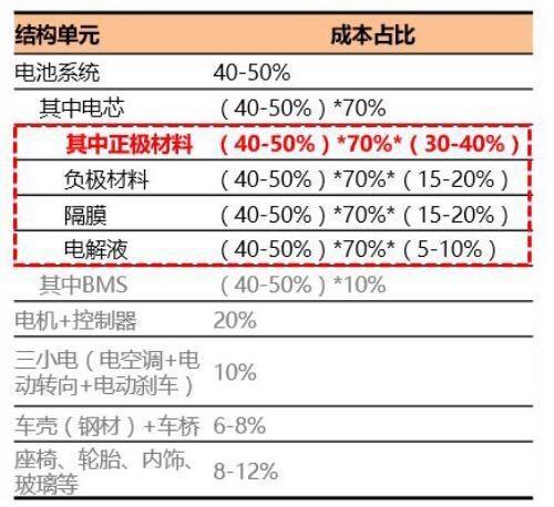 新能源汽车渗透率攀升 动力电池行业成受益者02.jpg