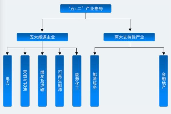 浙江省石油股份有限公司的安排结构和工业格式