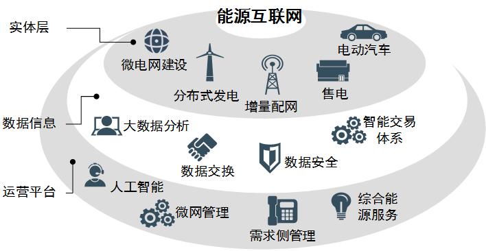 """开启中国的""""能源互联网""""时代图片"""