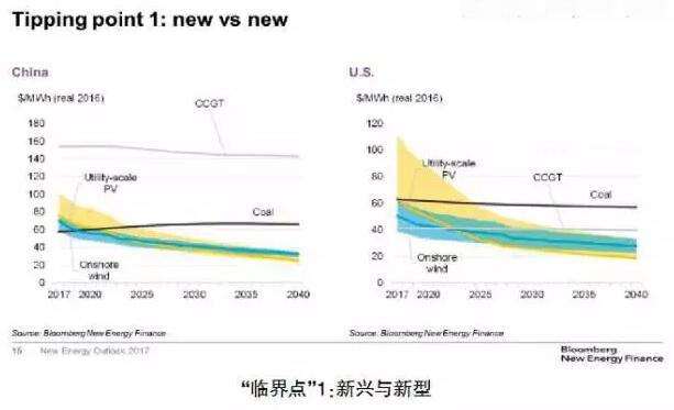 全球能源展望2040:预计全球风电、太阳能投入资金总额将达6万亿