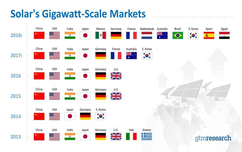 2018年13个国家将跻身全球吉瓦规模太阳能市场