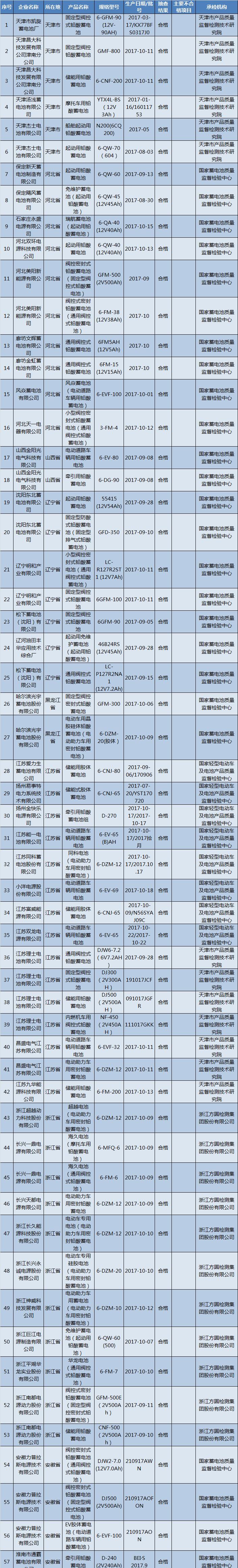 国家质检总局:16批次蓄电池产品不合格