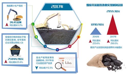 煤炭业不利因素依然存在 仍需以改革促内生动力转换