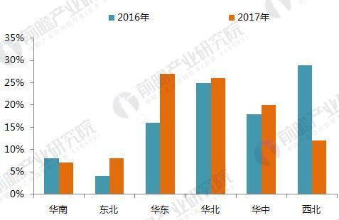 十张图带你读懂2017年光伏发电行业成绩单!