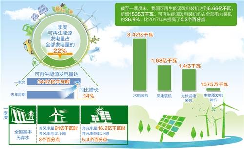 可再生电力配额制度拟于上半年发布