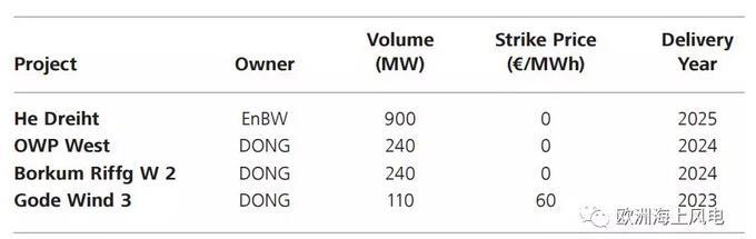 德国海上风电竞标和电价政策分析