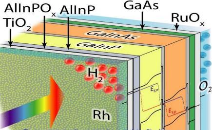 太阳能直接分解水制氢的效率提高到19%创造新纪录