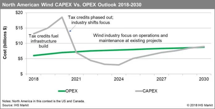 2021年北美风电运维成本将超投资成本