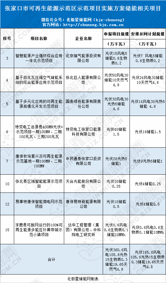 张家口公示8个储能项目共196.5MW