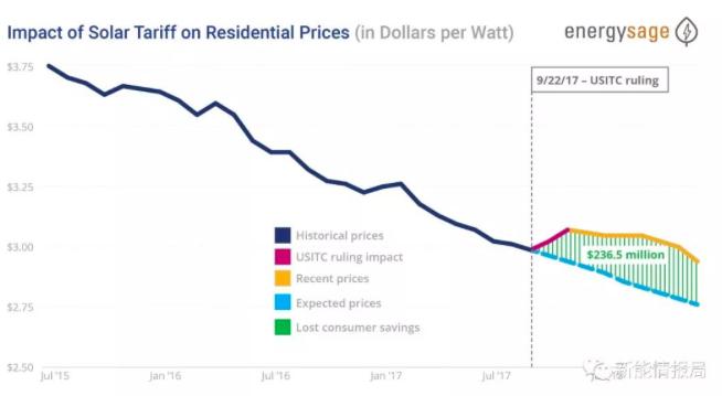 """美国""""201""""关税致光伏每瓦成本提高$0.16"""