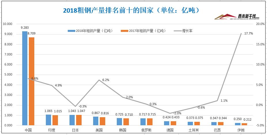 2018年全球粗钢产量为18亿吨:中国居首印度第二