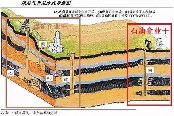 石油开采_煤层气开采示意图本文图均为中国石油报微信公众号图