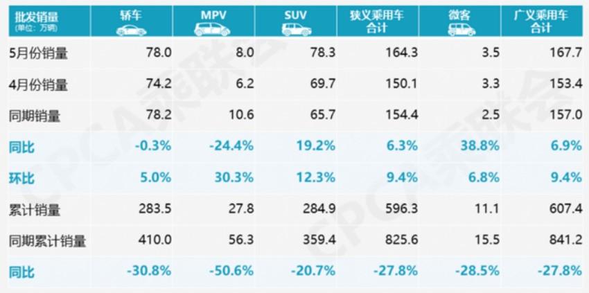 5月新能源乘用车批发销量7.02万辆 同比下降25.8%