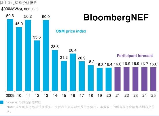 运维市场 | 2020年上半年风电运维价格指数