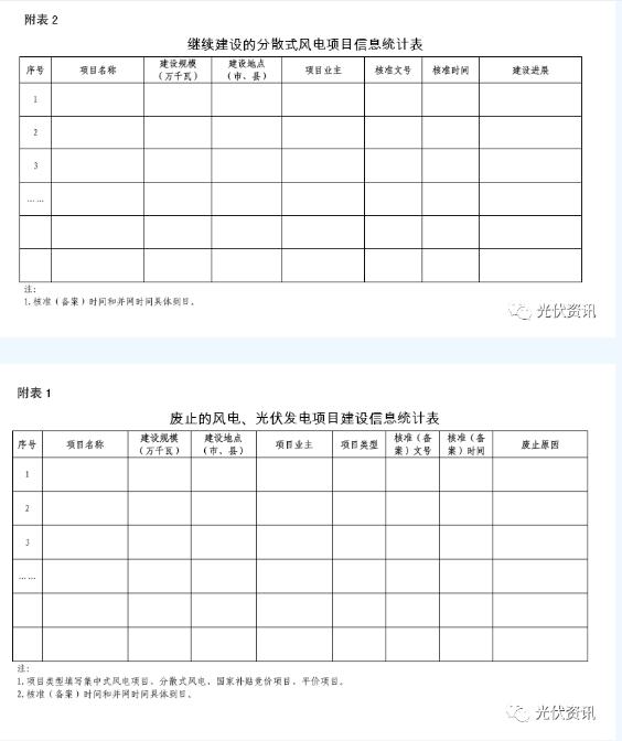 陕西省:废止不能按时间节点开工建设的风电项目
