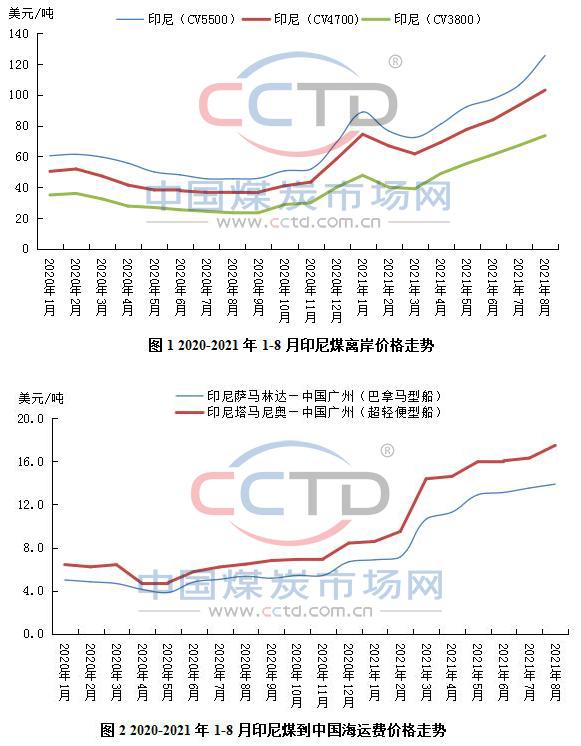 海运费上涨导致价格优势收窄,进口煤价格优势不再?