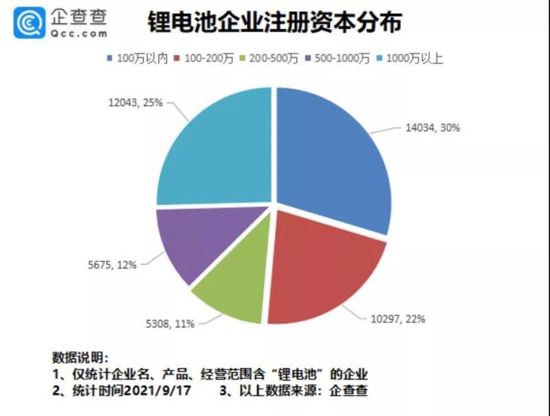 鸿图注册登录中心 1-8月国内锂电池相关企业新增愈2300家